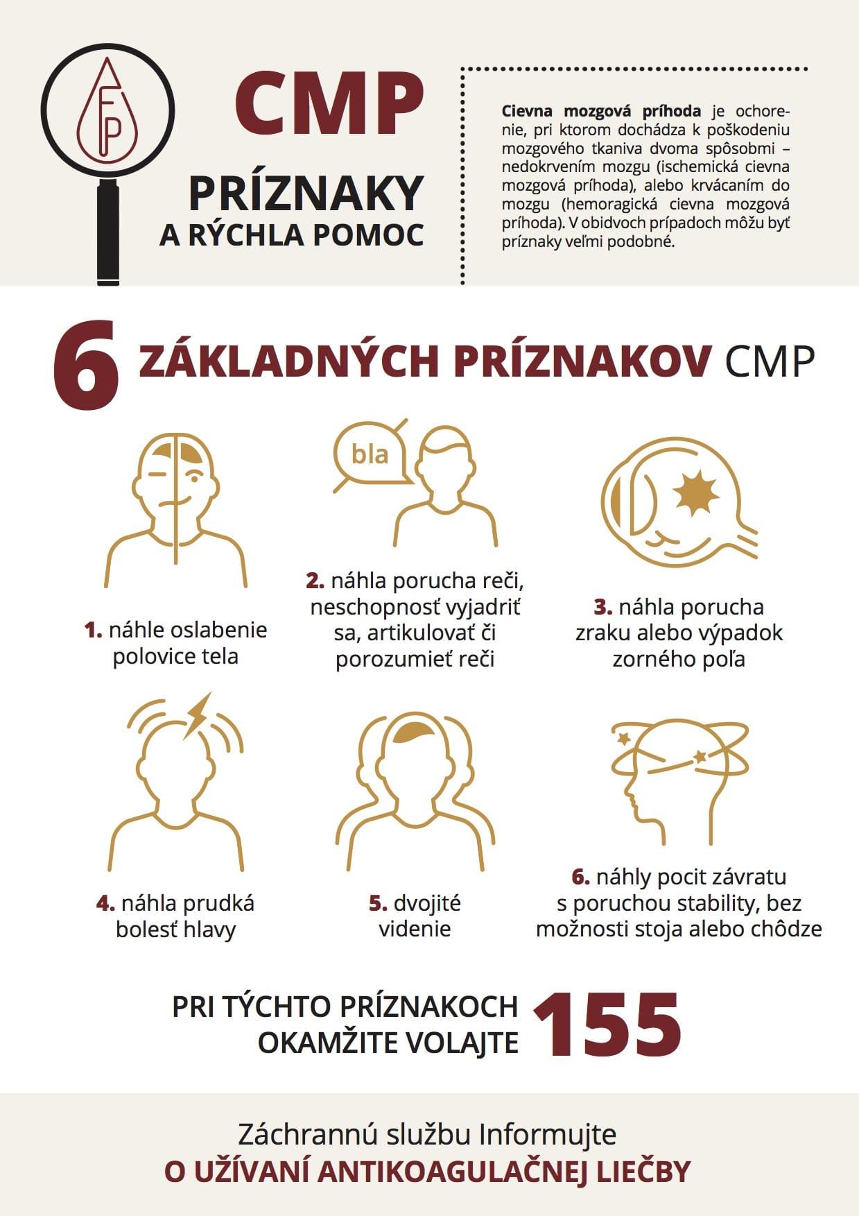 Infografika - Príznaky a rýchla pomoc pri cievnej mozgovej príhode